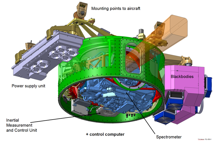 Schematic view of GLORIA