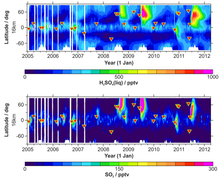 global time series of aerosol concentration and of its source gas sulfur dioxide